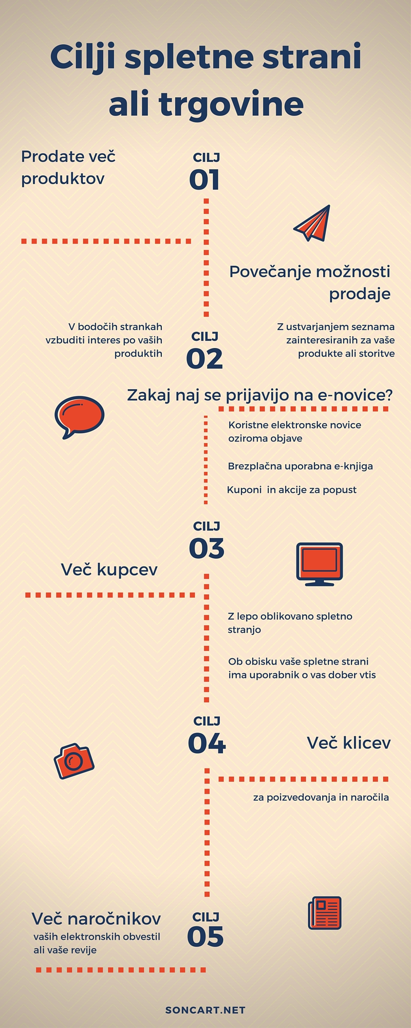 cilji spletne strani